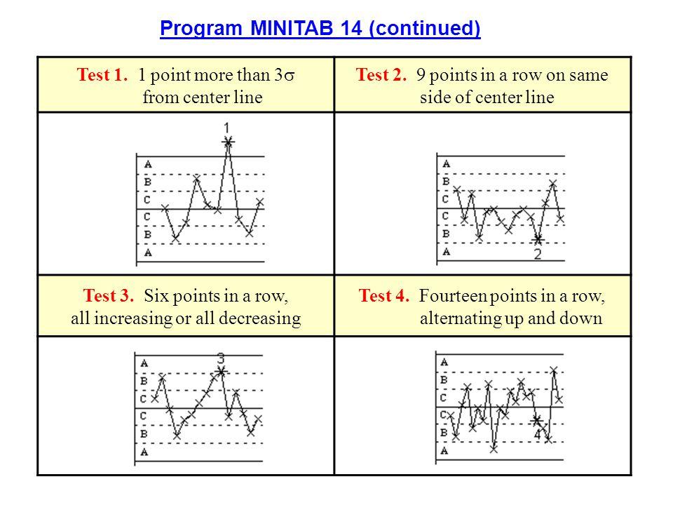 Program MINITAB 14 (continued)