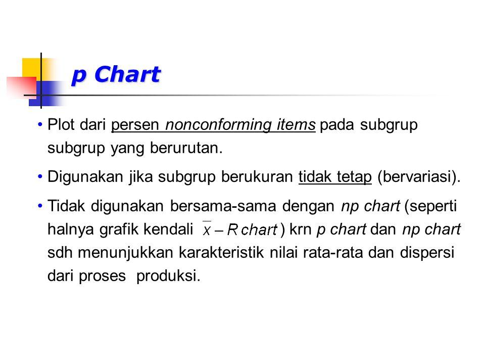 p Chart Plot dari persen nonconforming items pada subgrup subgrup yang berurutan. Digunakan jika subgrup berukuran tidak tetap (bervariasi).