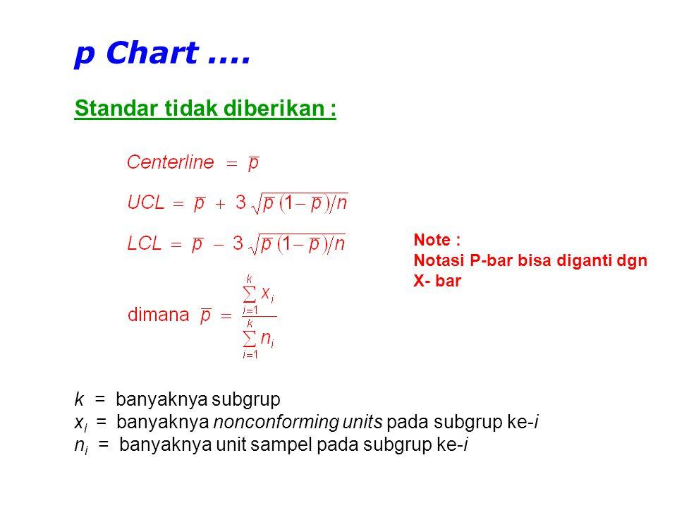 p Chart .... Standar tidak diberikan : k = banyaknya subgrup