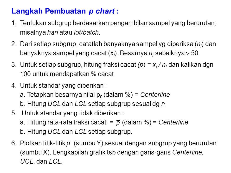 Langkah Pembuatan p chart :