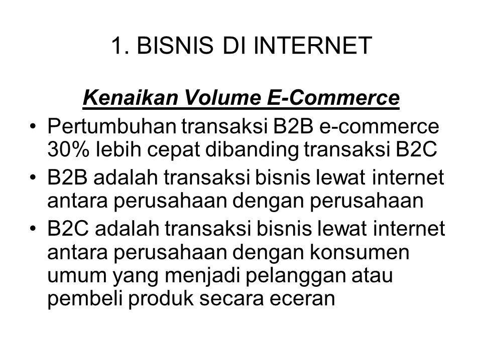 Kenaikan Volume E-Commerce
