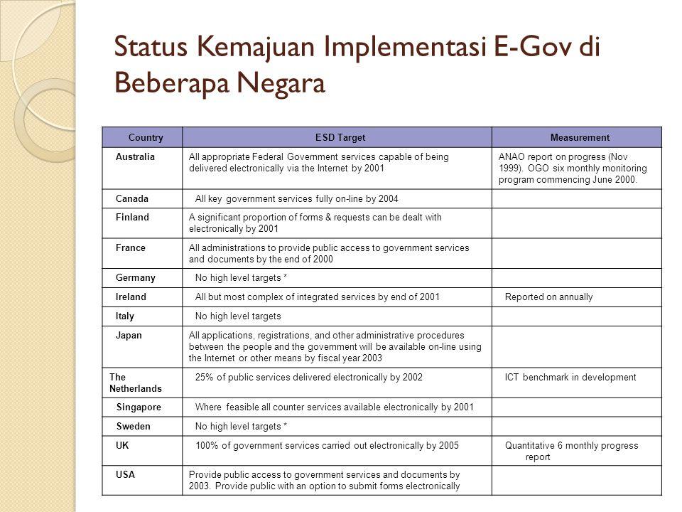 Status Kemajuan Implementasi E-Gov di Beberapa Negara