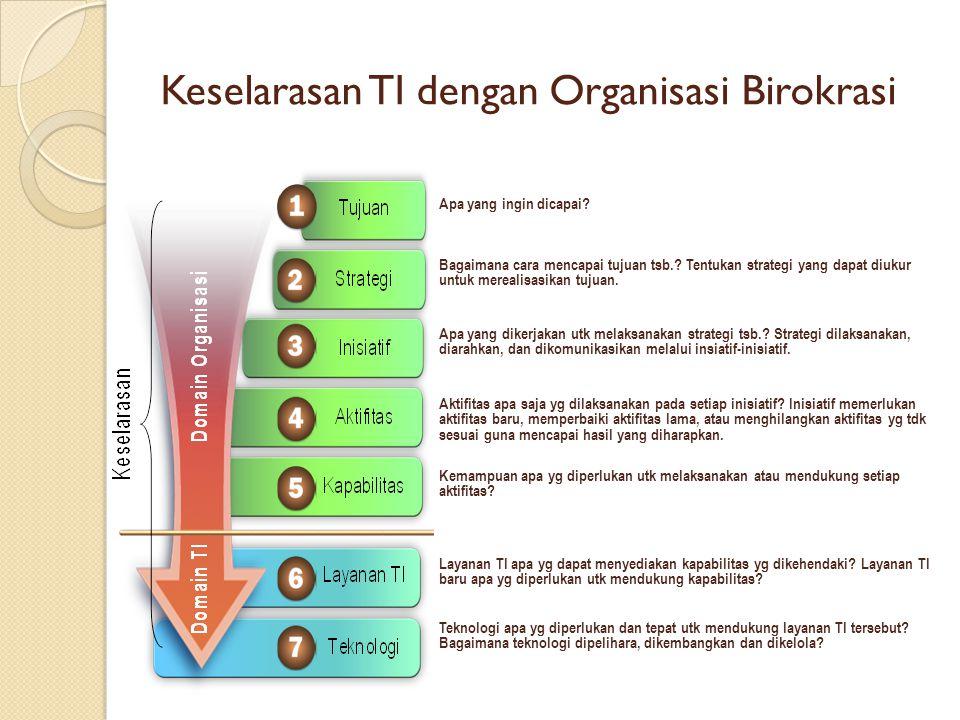 Keselarasan TI dengan Organisasi Birokrasi