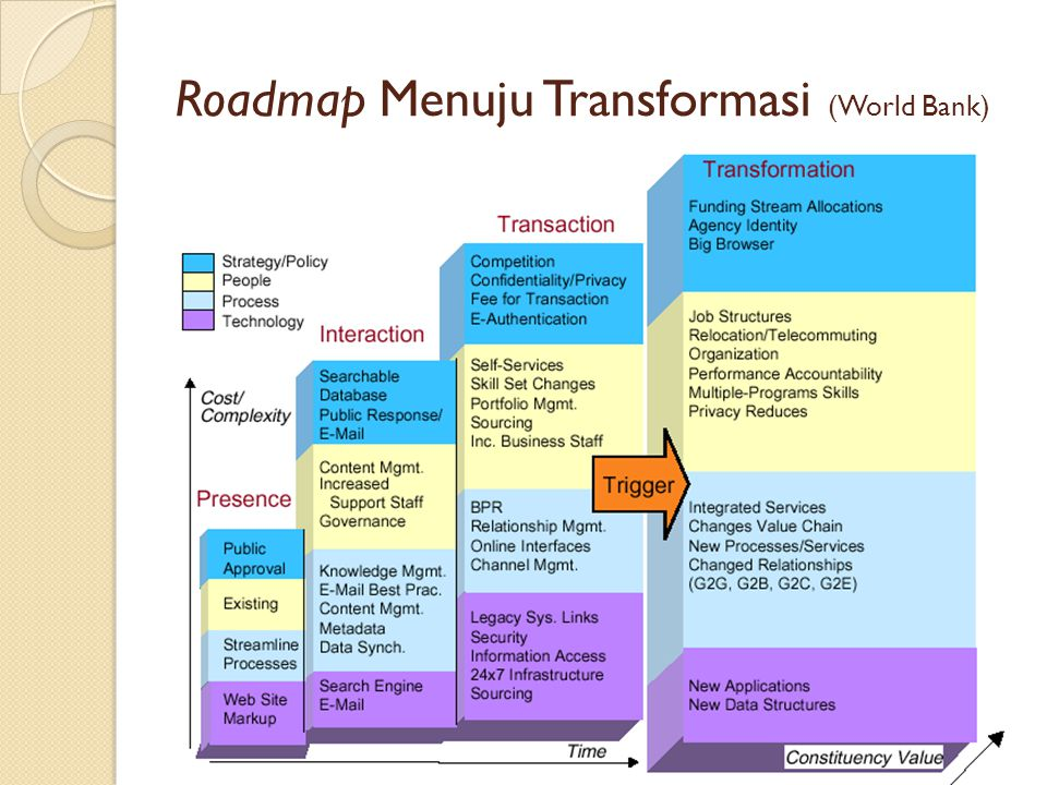 Roadmap Menuju Transformasi (World Bank)