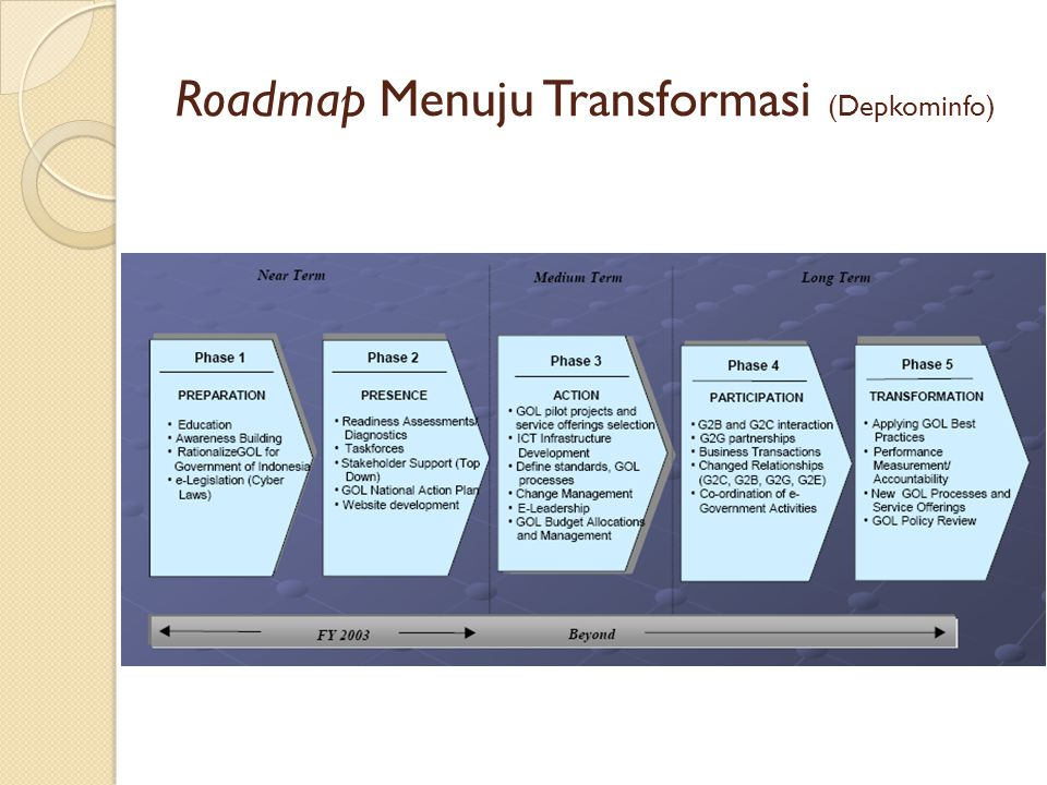 Roadmap Menuju Transformasi (Depkominfo)