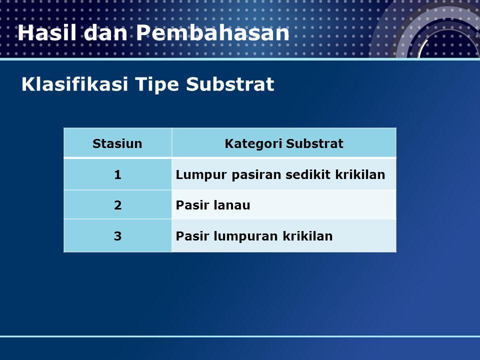Hasil dan Pembahasan Klasifikasi Tipe Substrat Stasiun