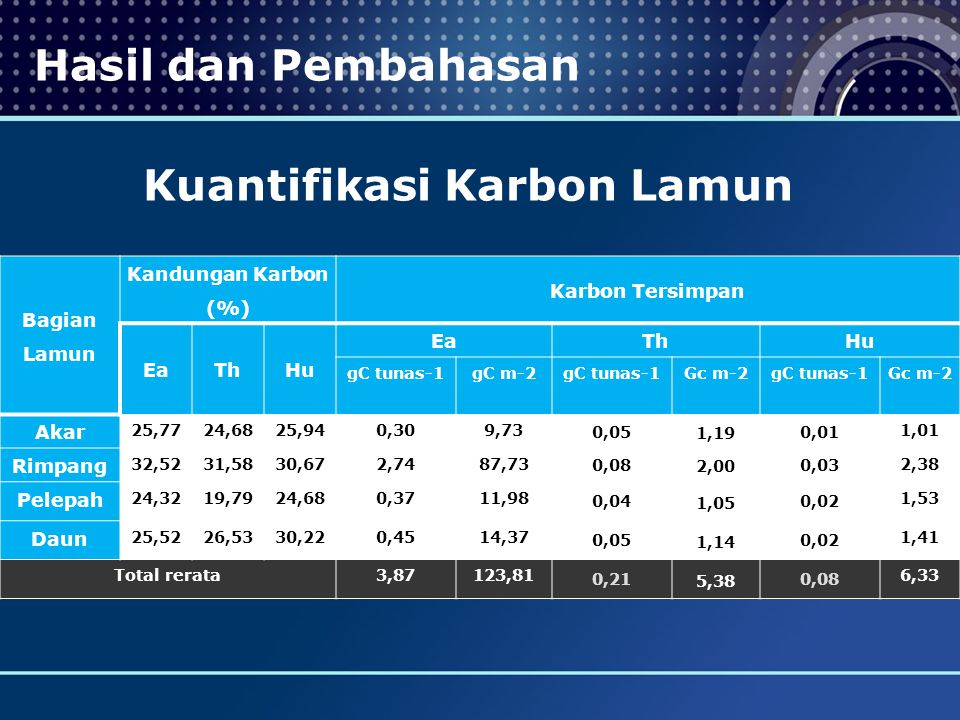 Kuantifikasi Karbon Lamun