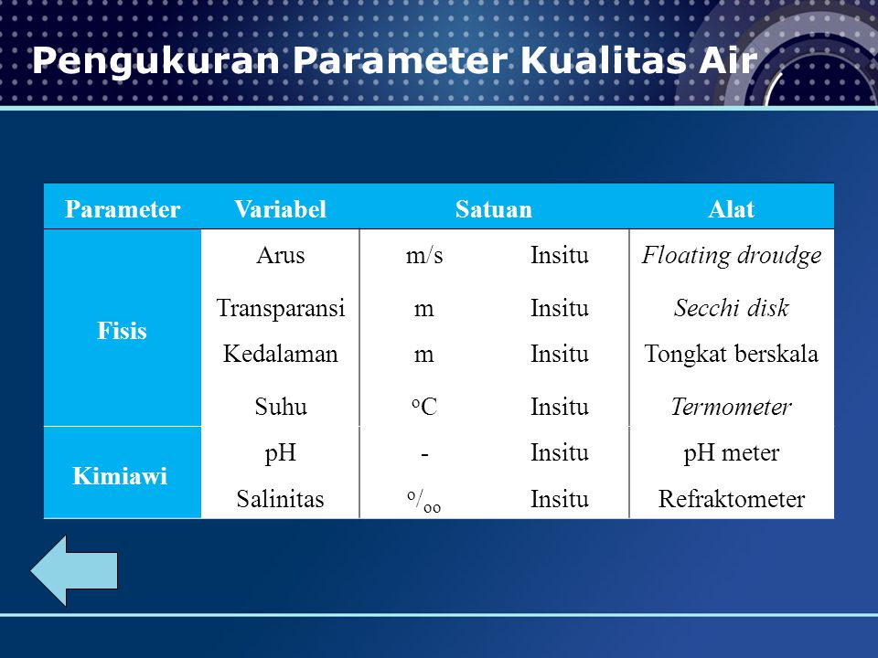 Pengukuran Parameter Kualitas Air