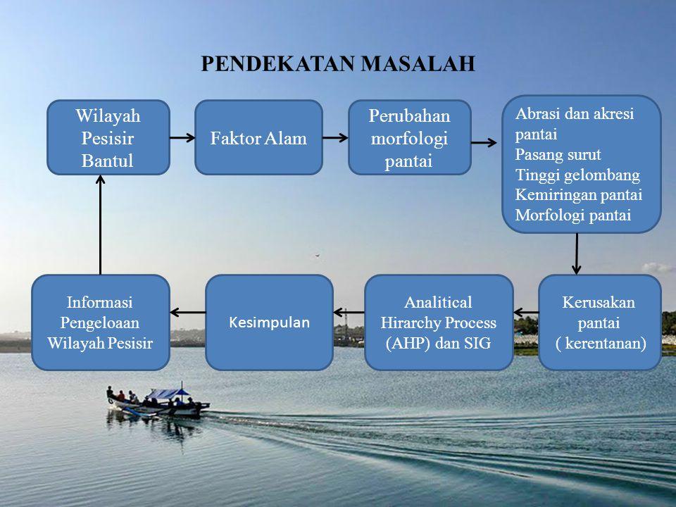 PENDEKATAN MASALAH Wilayah Pesisir Bantul Faktor Alam