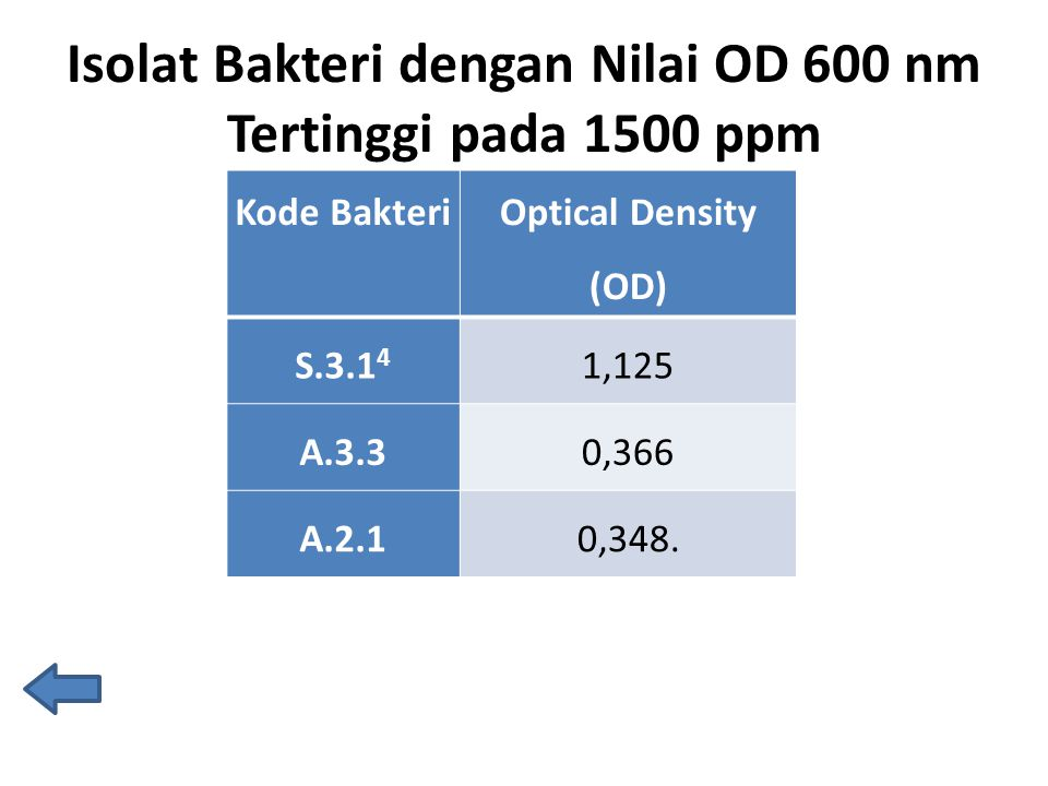 Isolat Bakteri dengan Nilai OD 600 nm Tertinggi pada 1500 ppm