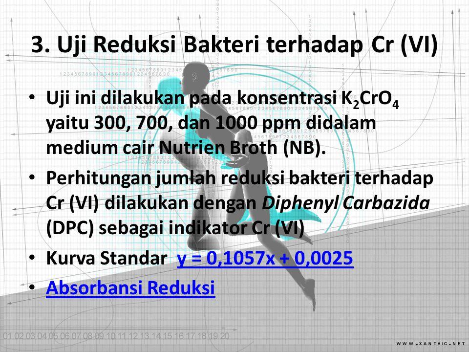 3. Uji Reduksi Bakteri terhadap Cr (VI)