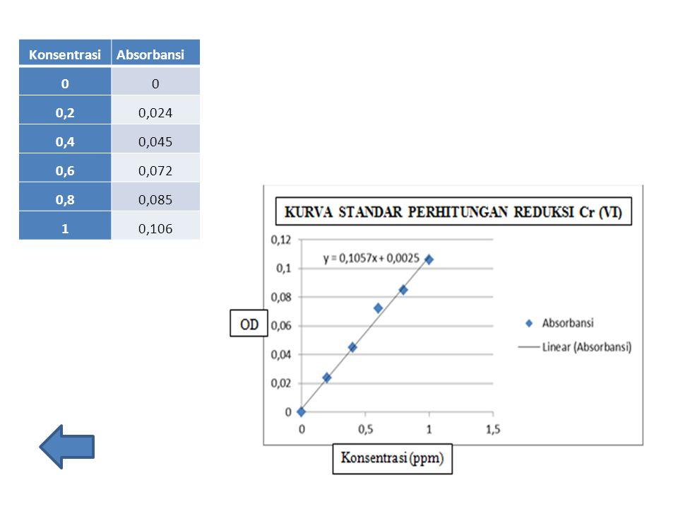 Konsentrasi Absorbansi 0,2 0,024 0,4 0,045 0,6 0,072 0,8 0,085 1 0,106