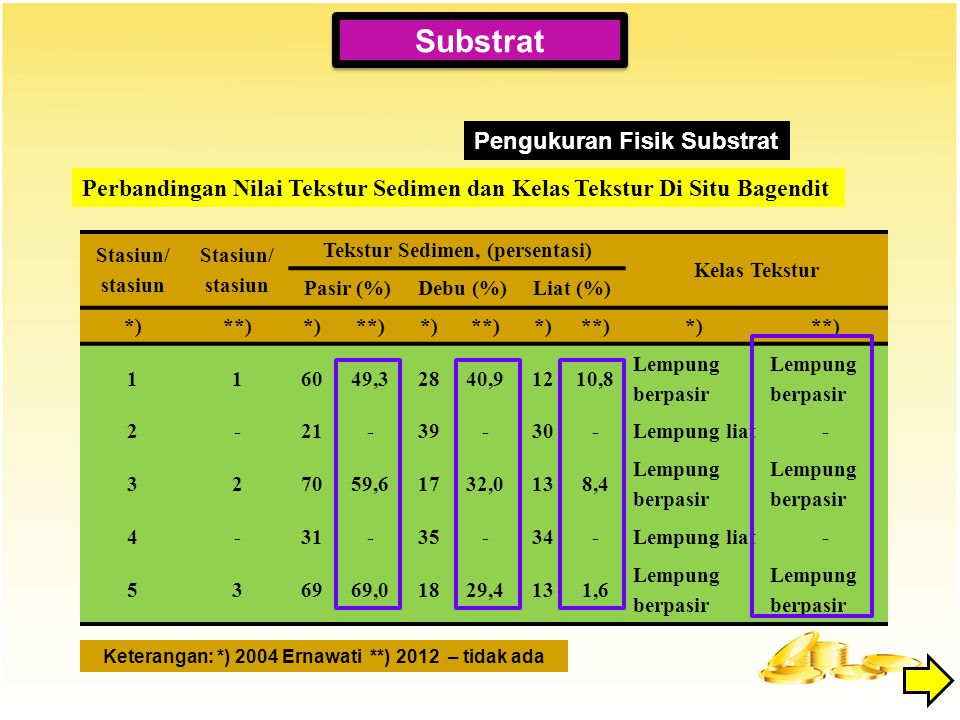 Substrat Pengukuran Fisik Substrat