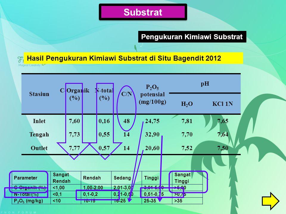Substrat Pengukuran Kimiawi Substrat