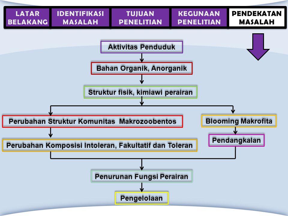 Bahan Organik, Anorganik