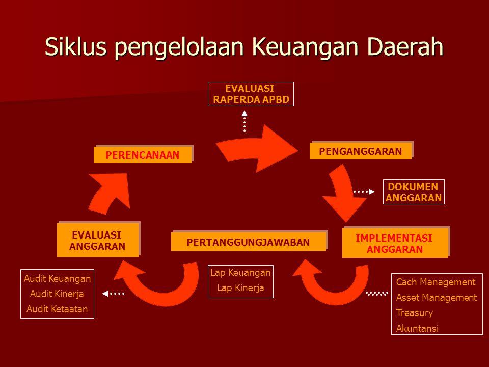 Siklus pengelolaan Keuangan Daerah