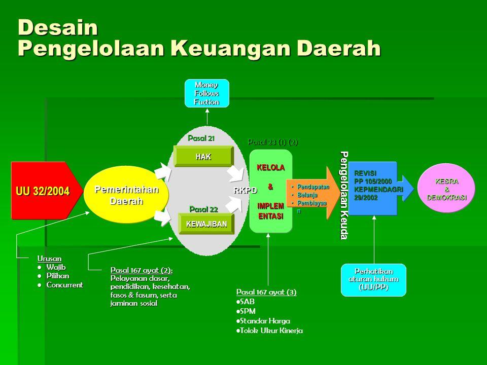 Desain Pengelolaan Keuangan Daerah