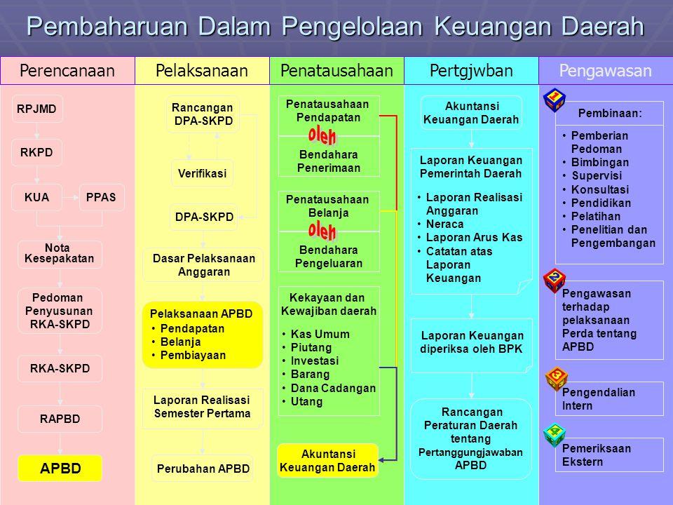 Pembaharuan Dalam Pengelolaan Keuangan Daerah