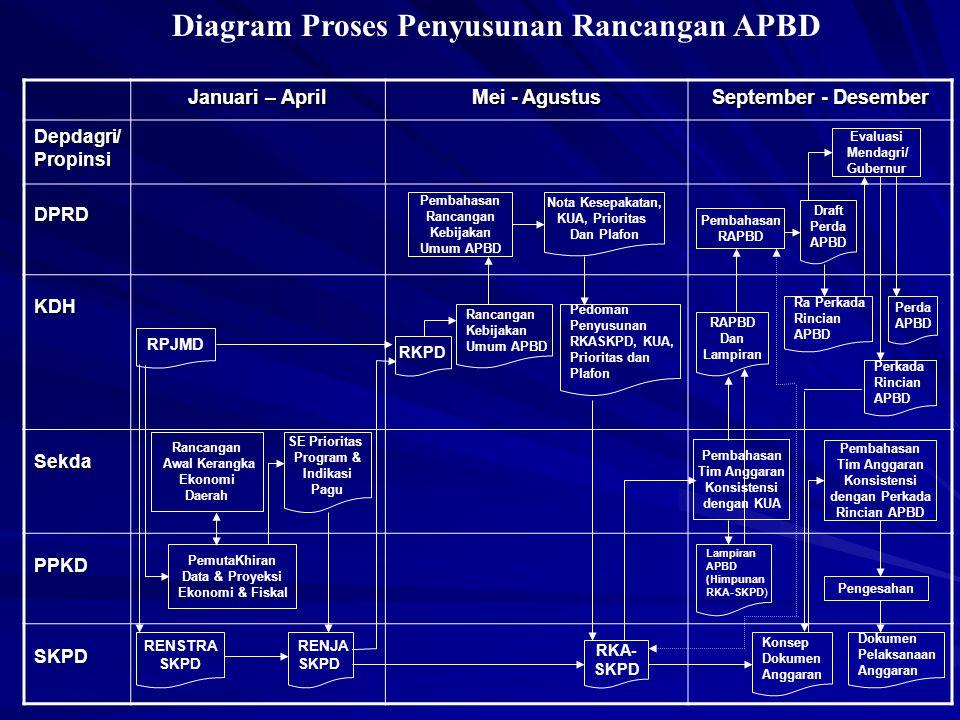 Diagram Proses Penyusunan Rancangan APBD