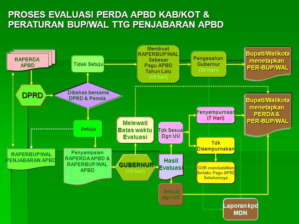 PROSES EVALUASI PERDA APBD KAB/KOT & PERATURAN BUP/WAL TTG PENJABARAN APBD