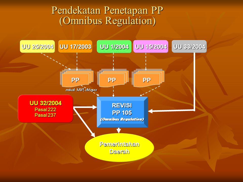Pendekatan Penetapan PP (Omnibus Regulation)