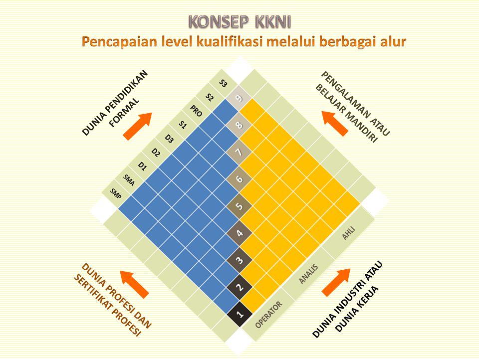 KONSEP KKNI Pencapaian level kualifikasi melalui berbagai alur