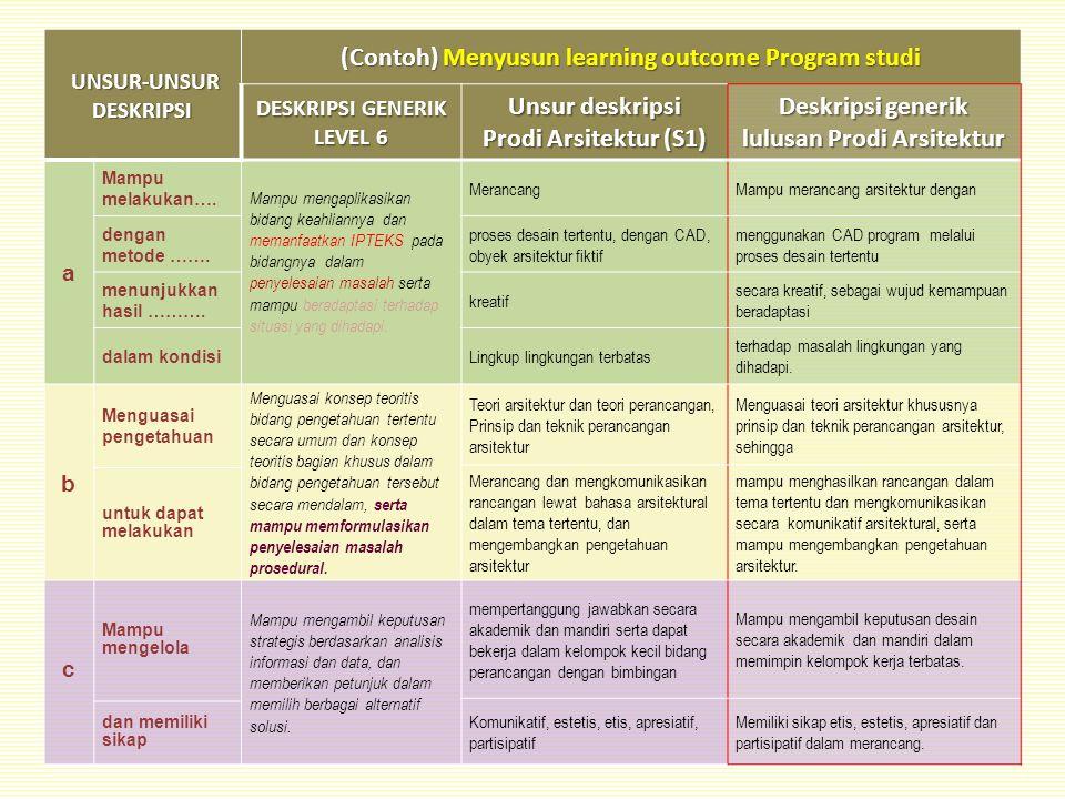 (Contoh) Menyusun learning outcome Program studi Unsur deskripsi
