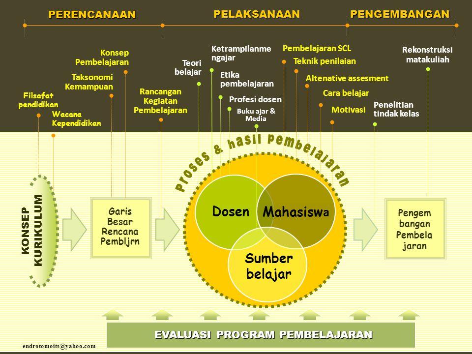 Proses & hasil pembelajaran