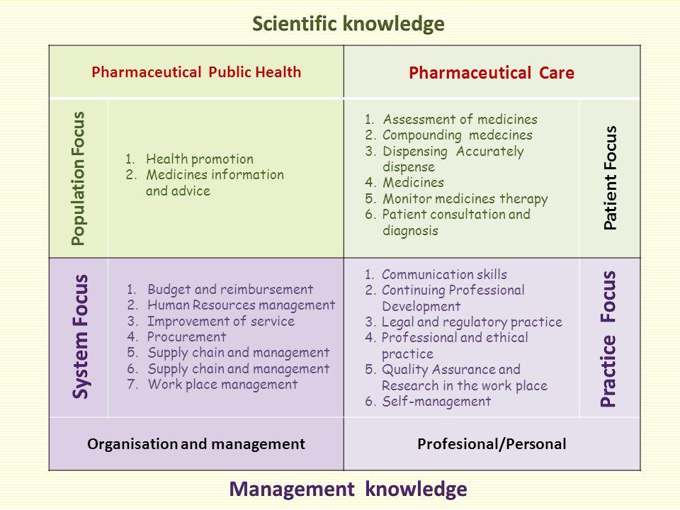 Scientific knowledge System Focus Practice Focus Management knowledge