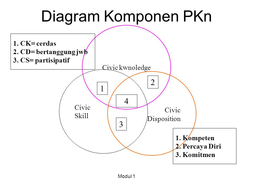 Diagram Komponen PKn 2 1 Civic 4 3 1. CK= cerdas