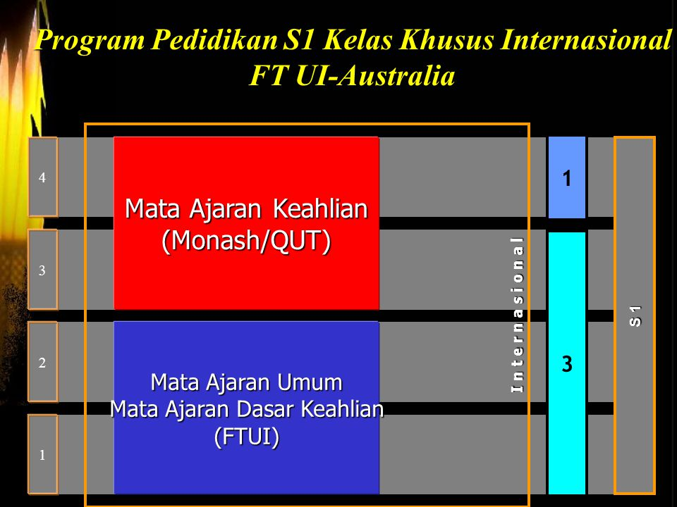 Program Pedidikan S1 Kelas Khusus Internasional