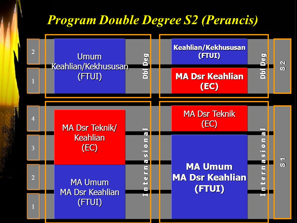 Program Double Degree S2 (Perancis)