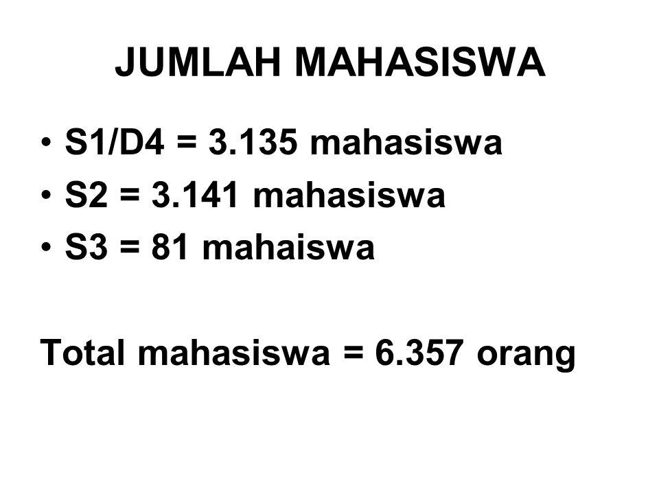 JUMLAH MAHASISWA S1/D4 = 3.135 mahasiswa S2 = 3.141 mahasiswa