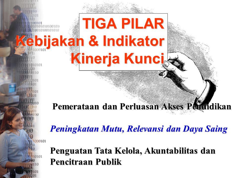 TIGA PILAR Kebijakan & Indikator Kinerja Kunci