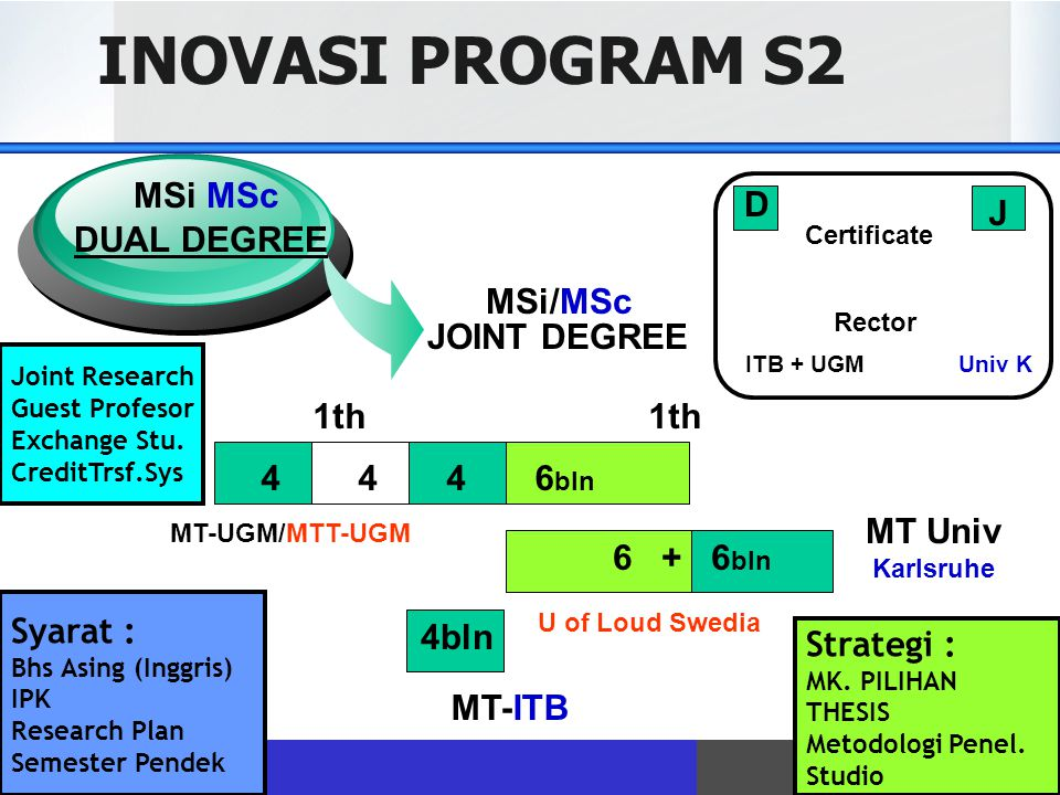INOVASI PROGRAM S2 MSi MSc D J DUAL DEGREE MSi/MSc JOINT DEGREE