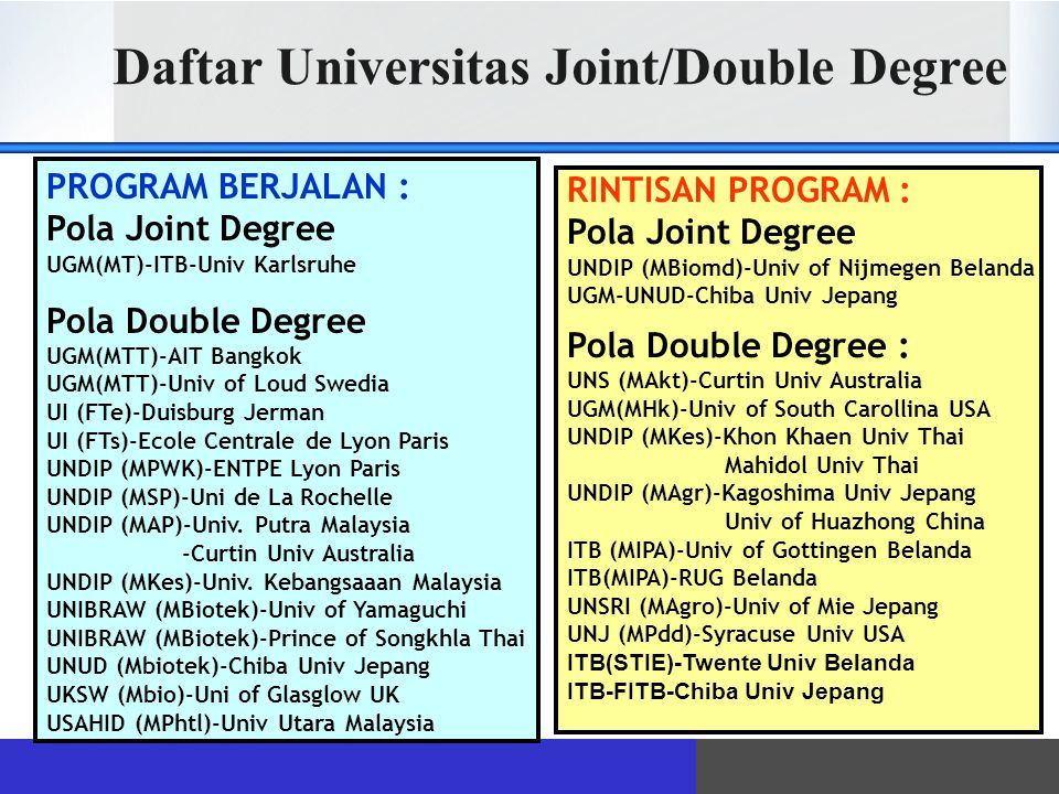 Daftar Universitas Joint/Double Degree