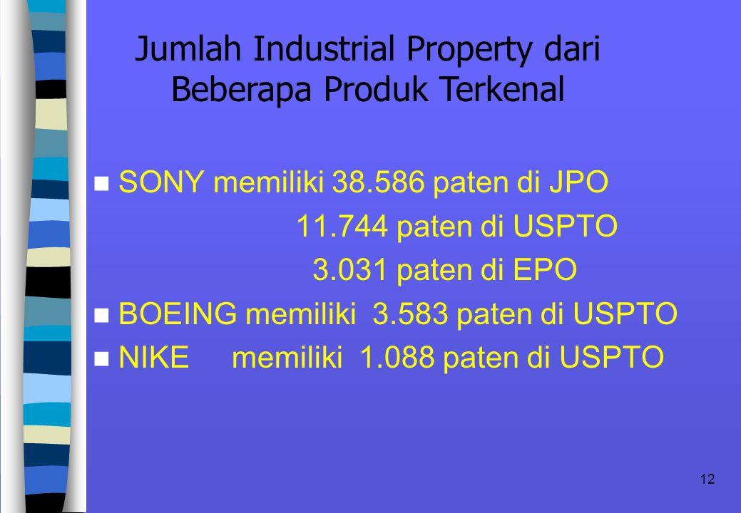 Jumlah Industrial Property dari Beberapa Produk Terkenal