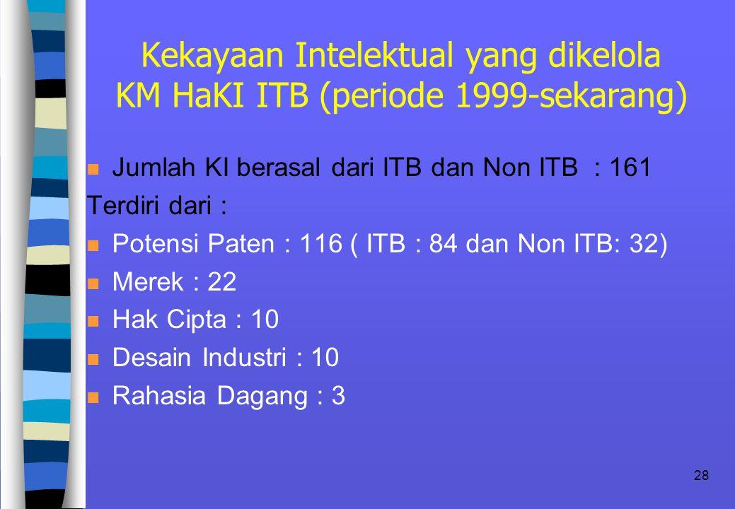Kekayaan Intelektual yang dikelola KM HaKI ITB (periode 1999-sekarang)