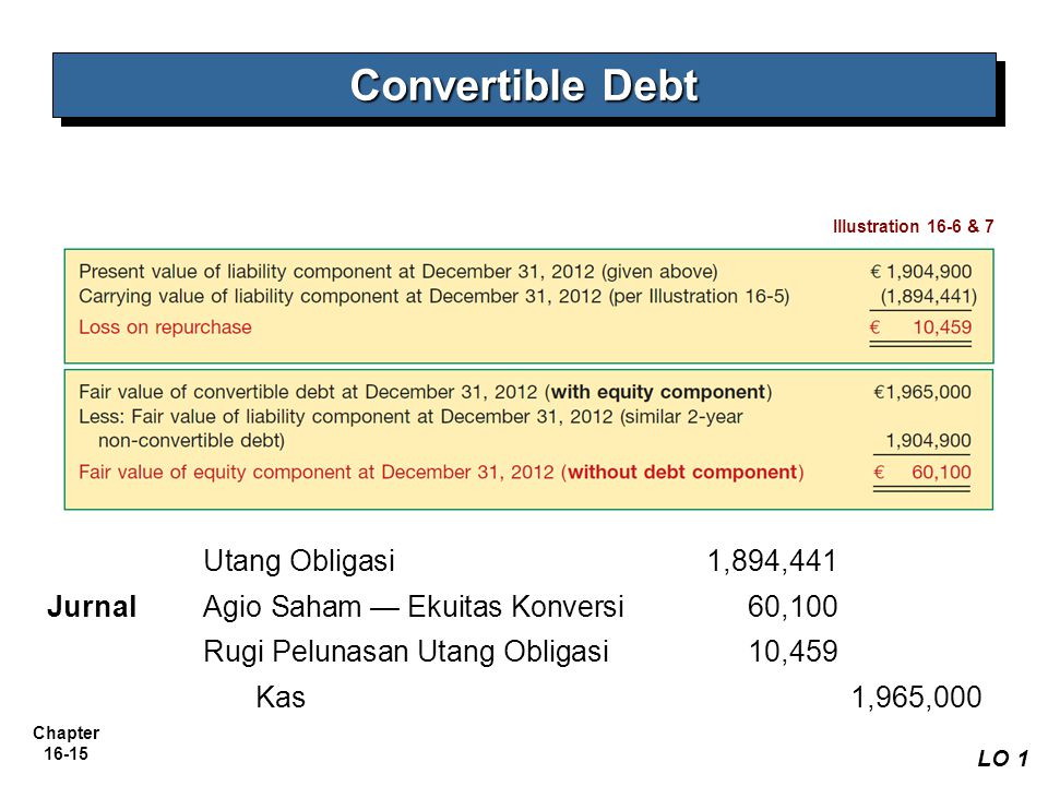 Convertible Debt Utang Obligasi 1,894,441