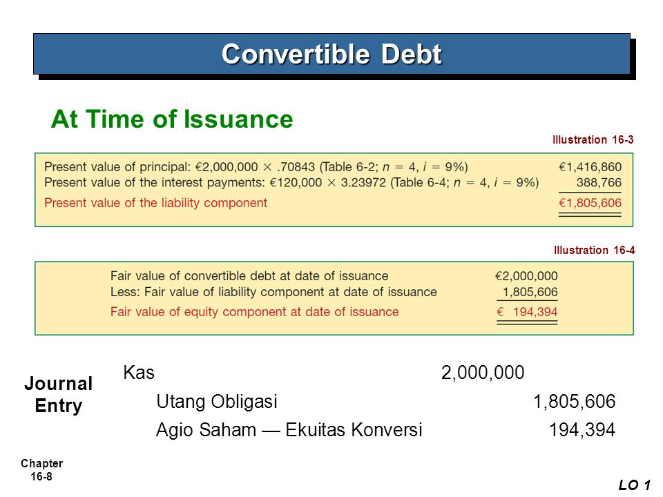 Convertible Debt At Time of Issuance Kas 2,000,000