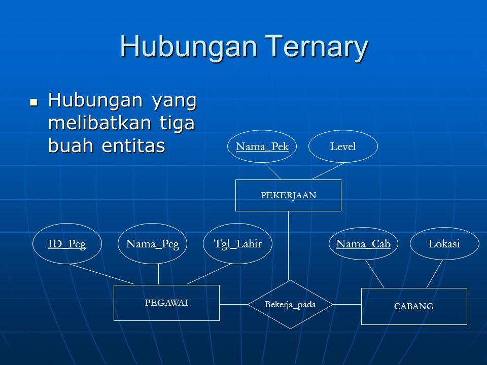 Hubungan Ternary Hubungan yang melibatkan tiga buah entitas Nama_Pek