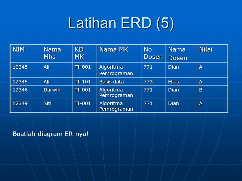 Latihan ERD (5) NIM Nama Mhs KD MK Nama MK No Dosen Nama Dosen Nilai