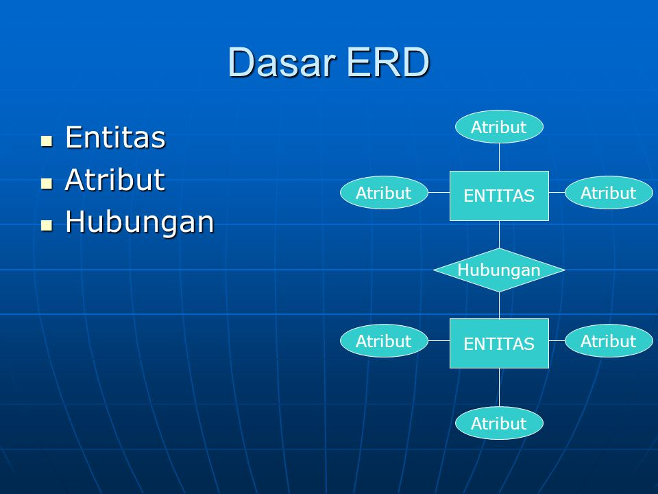 Dasar ERD Entitas Atribut Hubungan Atribut ENTITAS Atribut Atribut