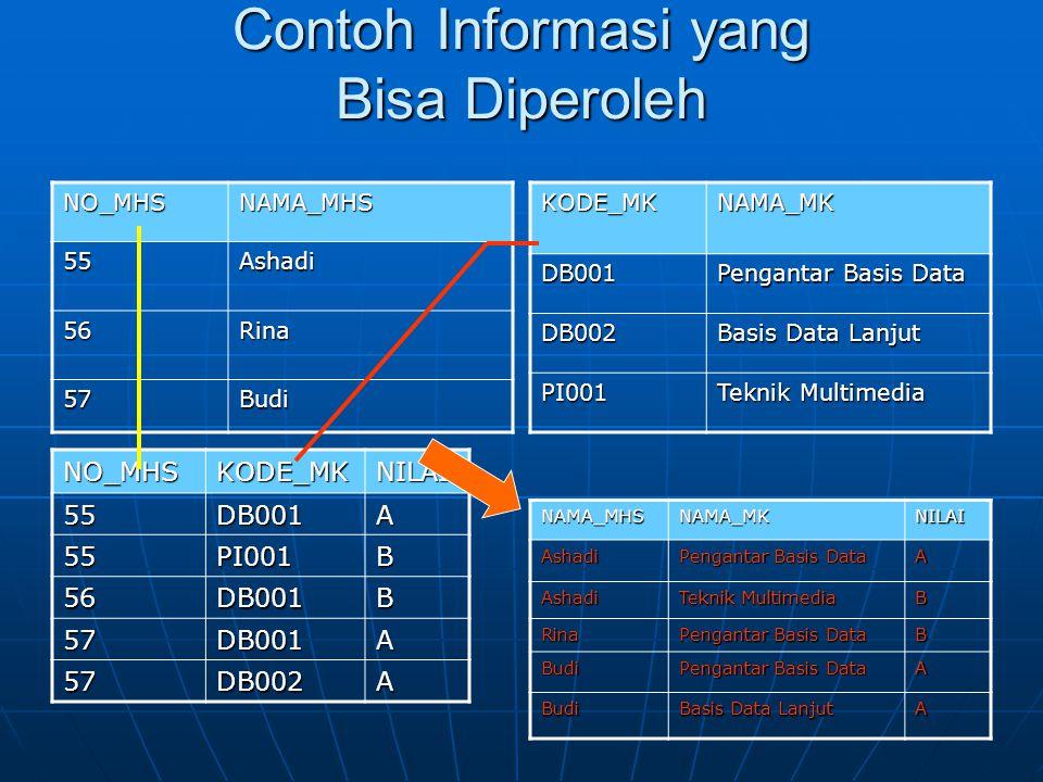Contoh Informasi yang Bisa Diperoleh