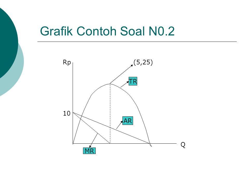 Grafik Contoh Soal N0.2 Rp (5,25) TR 10 AR Q MR