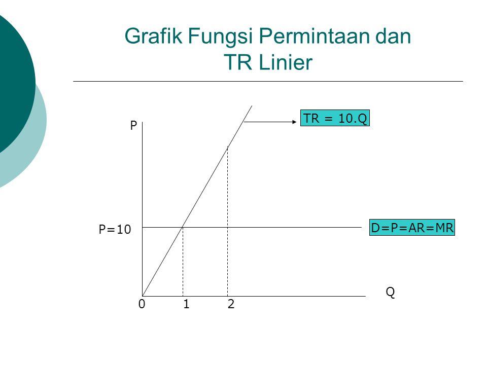 Grafik Fungsi Permintaan dan TR Linier