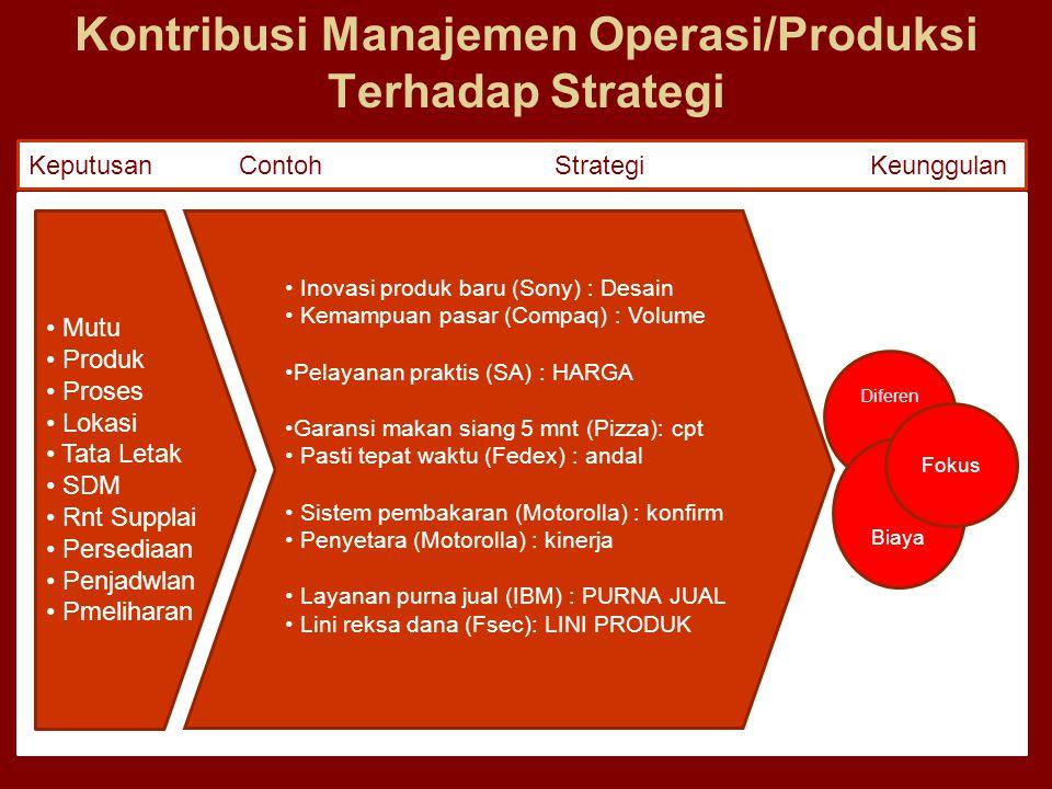 Kontribusi Manajemen Operasi/Produksi Terhadap Strategi