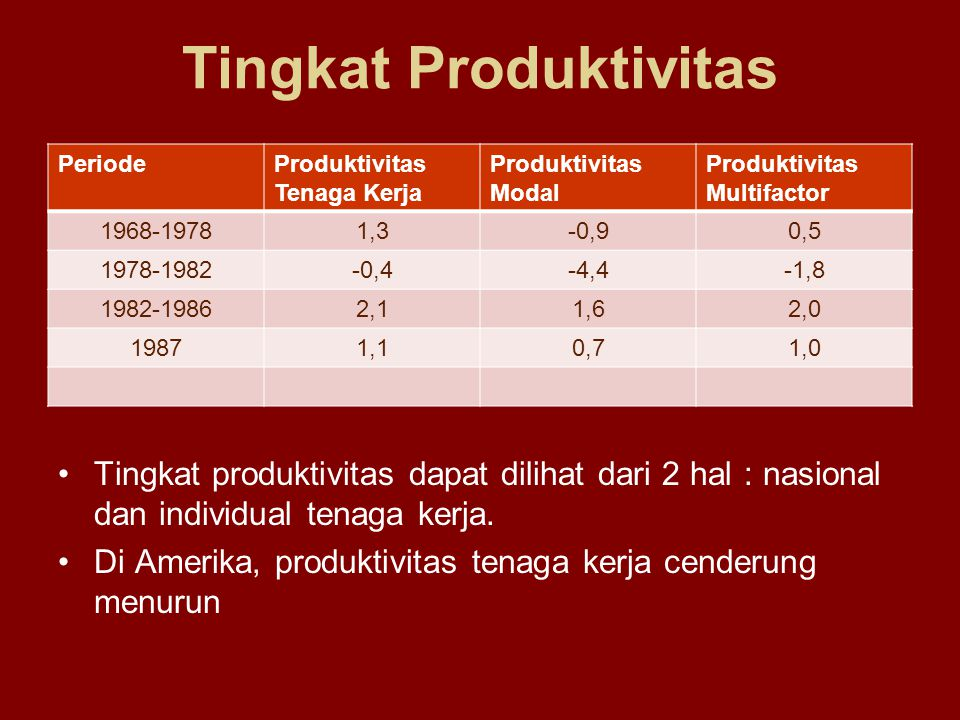 Tingkat Produktivitas