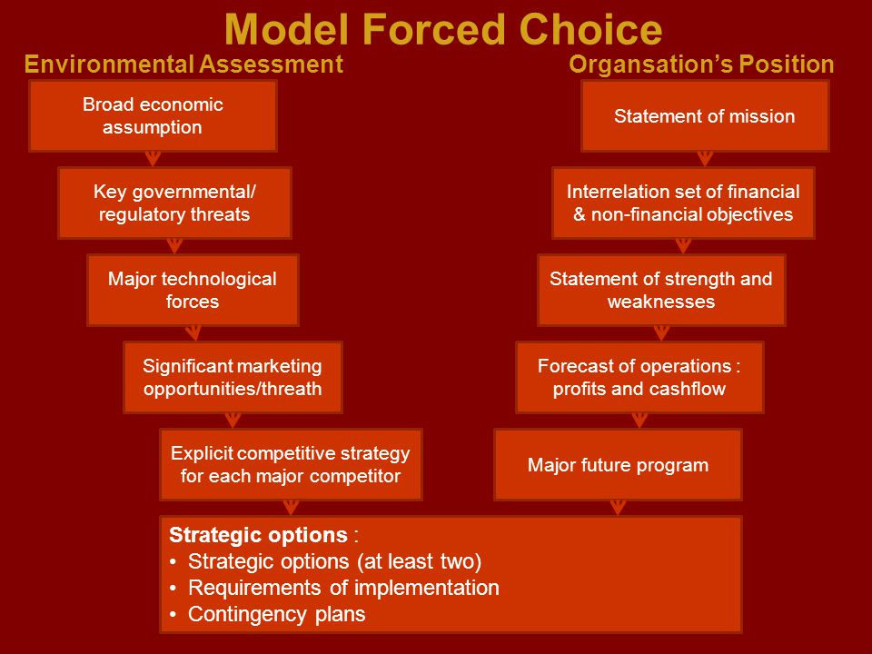 Model Forced Choice Environmental Assessment Organsation's Position