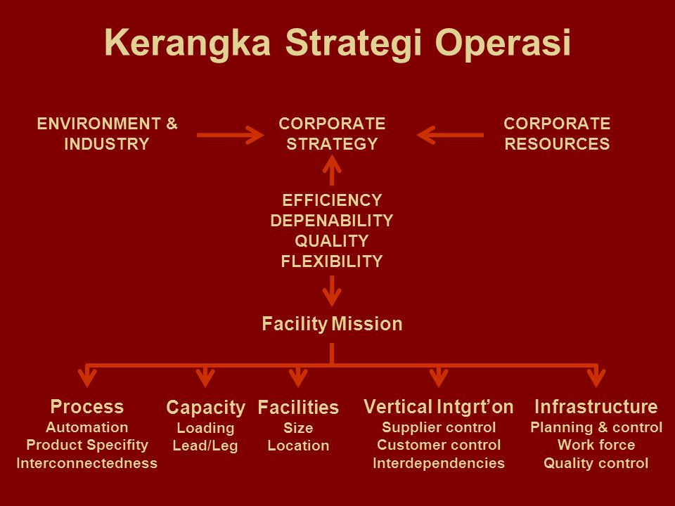 Kerangka Strategi Operasi